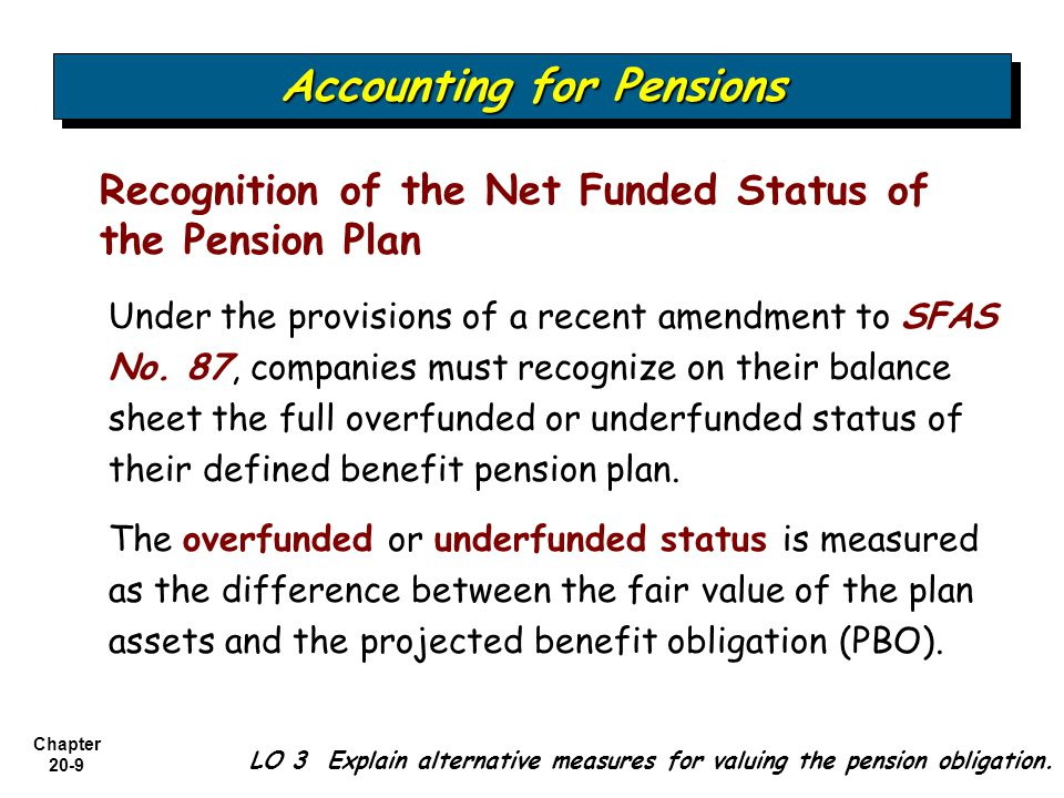 Chapter 20-10 Service Costs Interest on Liability Actual Return on Plan Assets Amortization of Prior Service Costs Gain or Loss + + +/- +/- +/- Accounting for Pensions LO 4 List the components of pension expense.