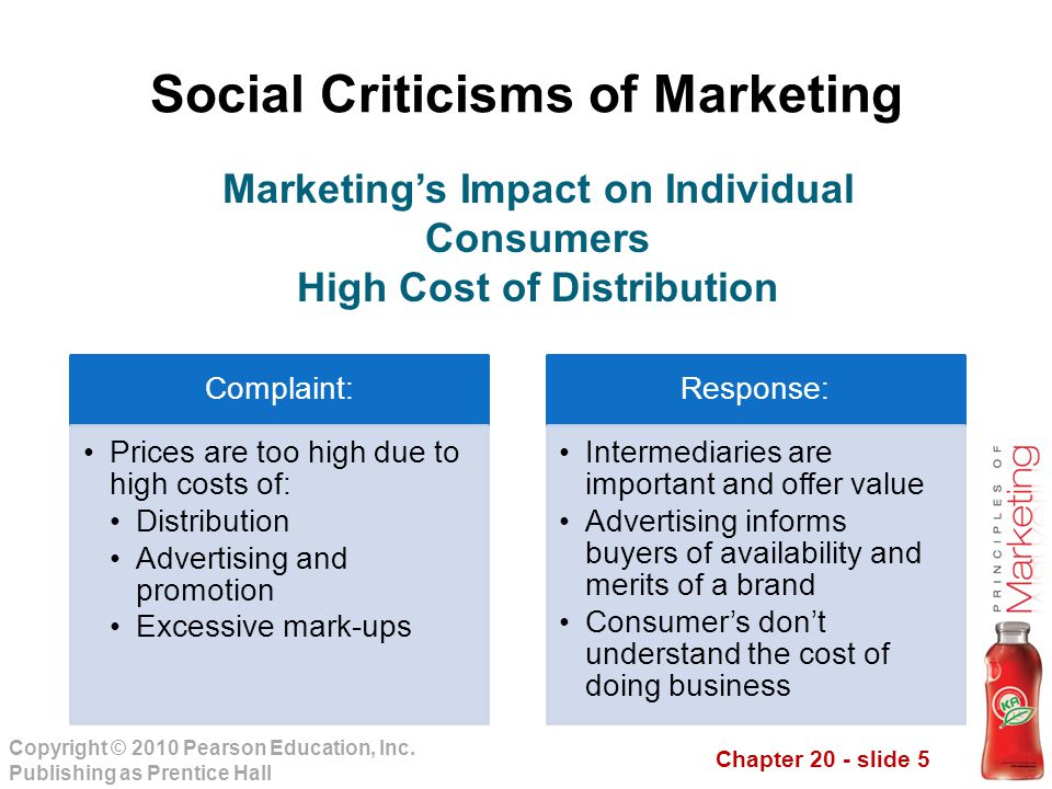 Chapter 20 - slide 5 Copyright © 2010 Pearson Education, Inc. Publishing as Prentice Hall Social Criticisms of Marketing Complaint: Prices are too hig