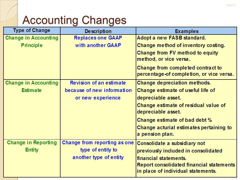 Slide 2 20-2 Accounting Changes