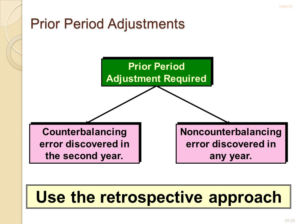 Slide 25 20-25 Counterbalancing error discovered in the second year. Noncounterbalancing error discovered in any year. Use the retrospective approach