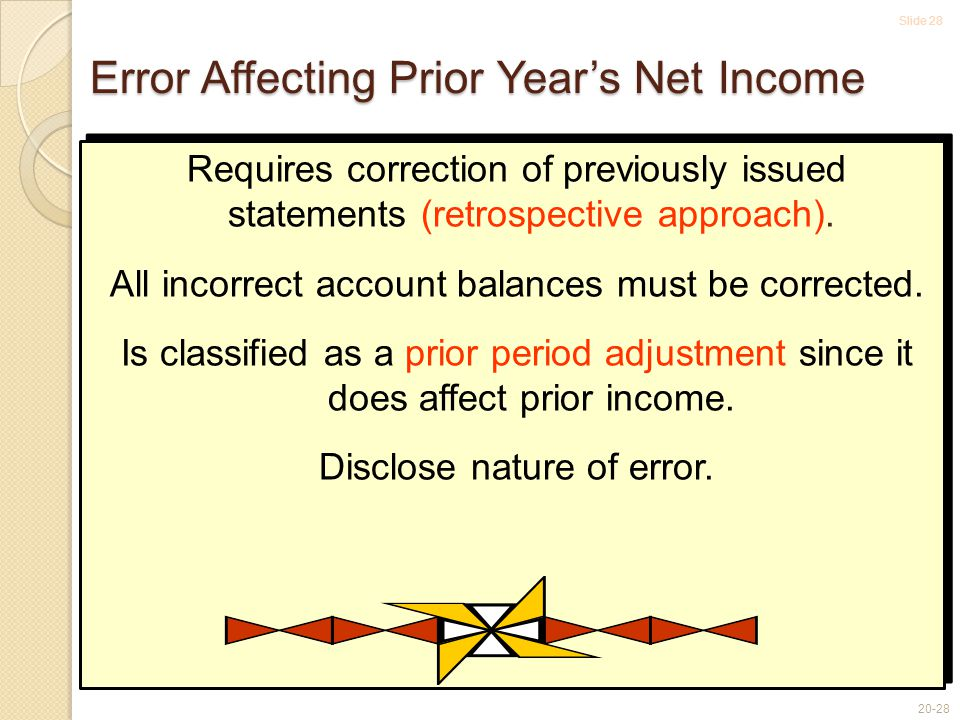 Slide 28 20-28 Error Affecting Prior Year's Net Income Requires correction of previously issued statements (retrospective approach). All incorrect acc