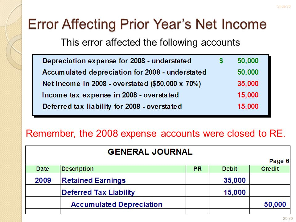 Slide 30 20-30 This error affected the following accounts Remember, the 2008 expense accounts were closed to RE.