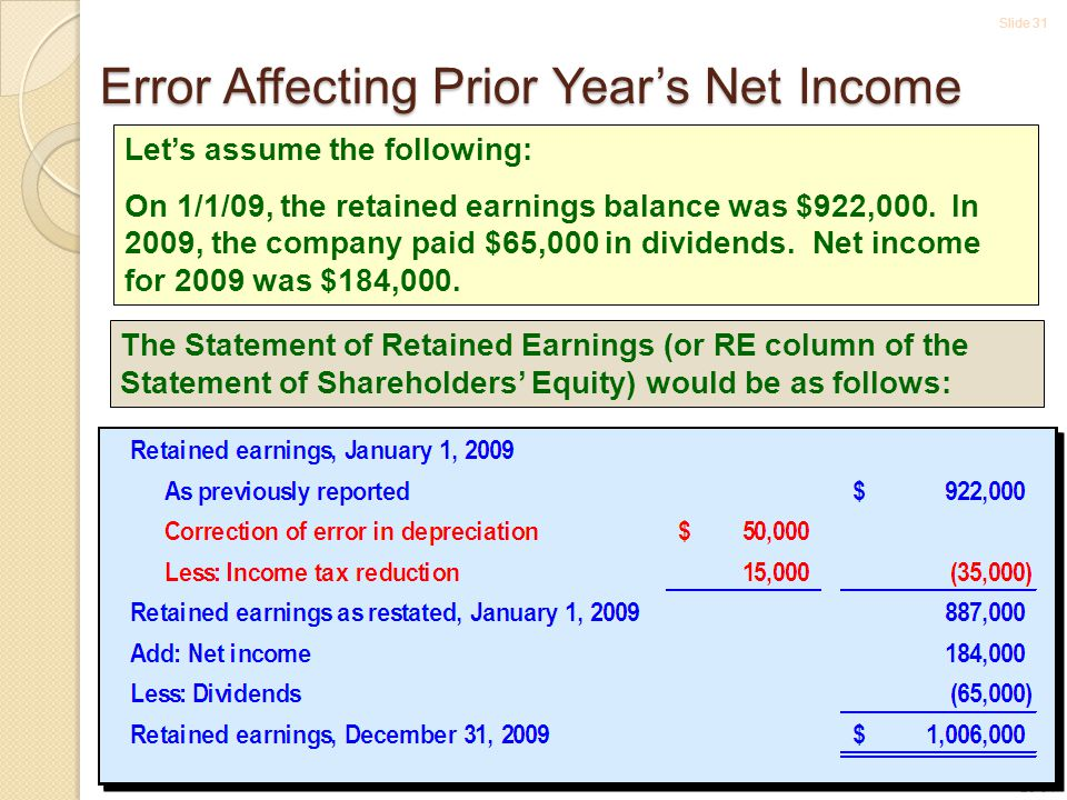 Slide 31 20-31 Let's assume the following: On 1/1/09, the retained earnings balance was $922,000.