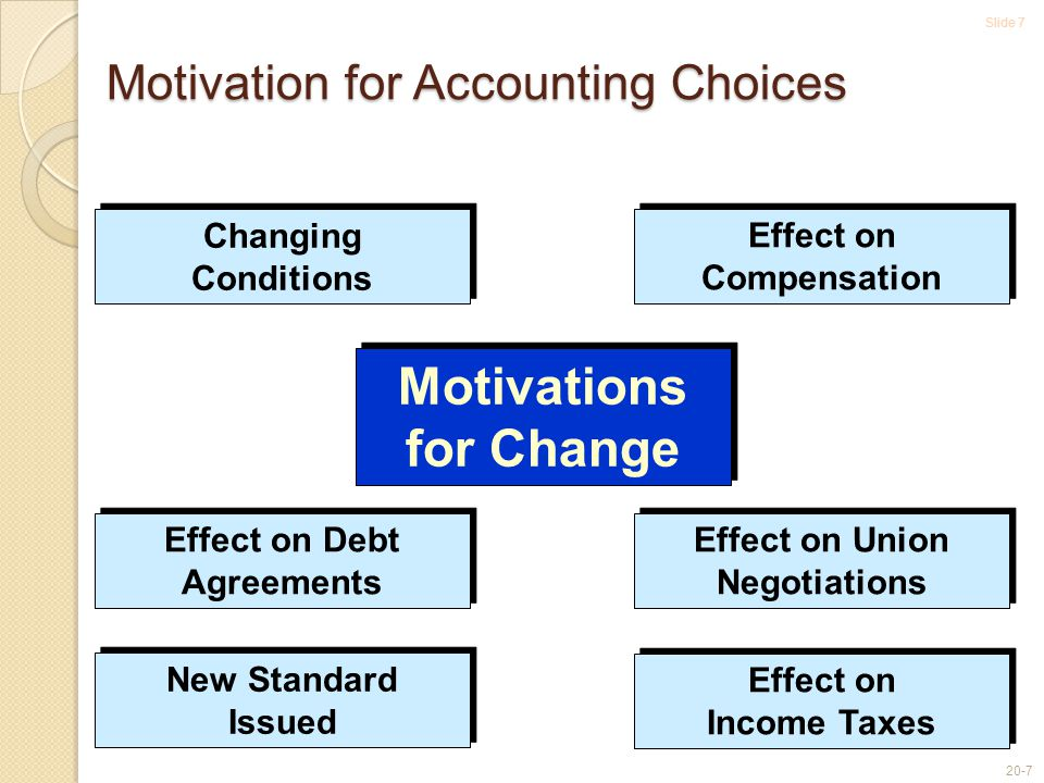 Slide 7 20-7 Motivation for Accounting Choices Changing Conditions New Standard Issued Effect on Compensation Effect on Debt Agreements Effect on Union Negotiations Motivations for Change Effect on Income Taxes
