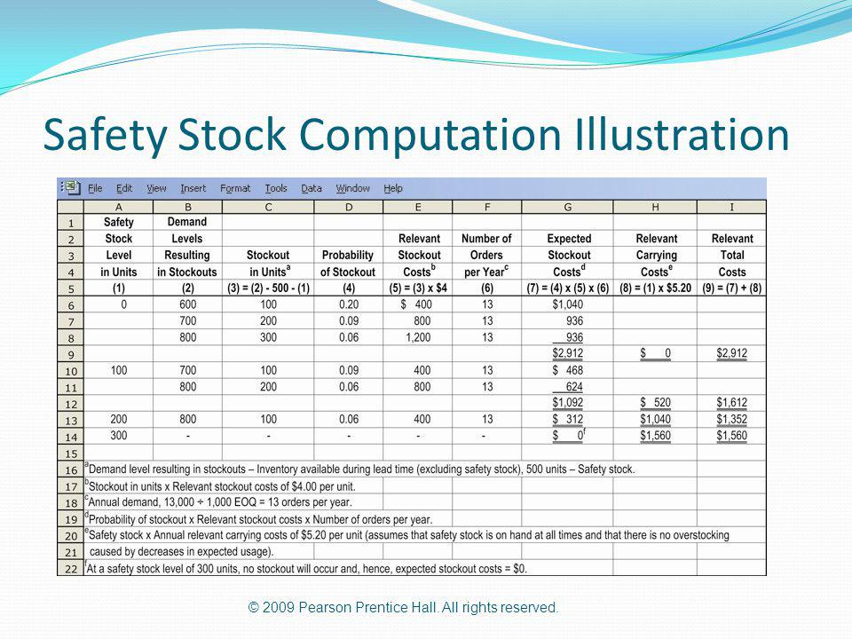 © 2009 Pearson Prentice Hall. All rights reserved. Safety Stock Computation Illustration