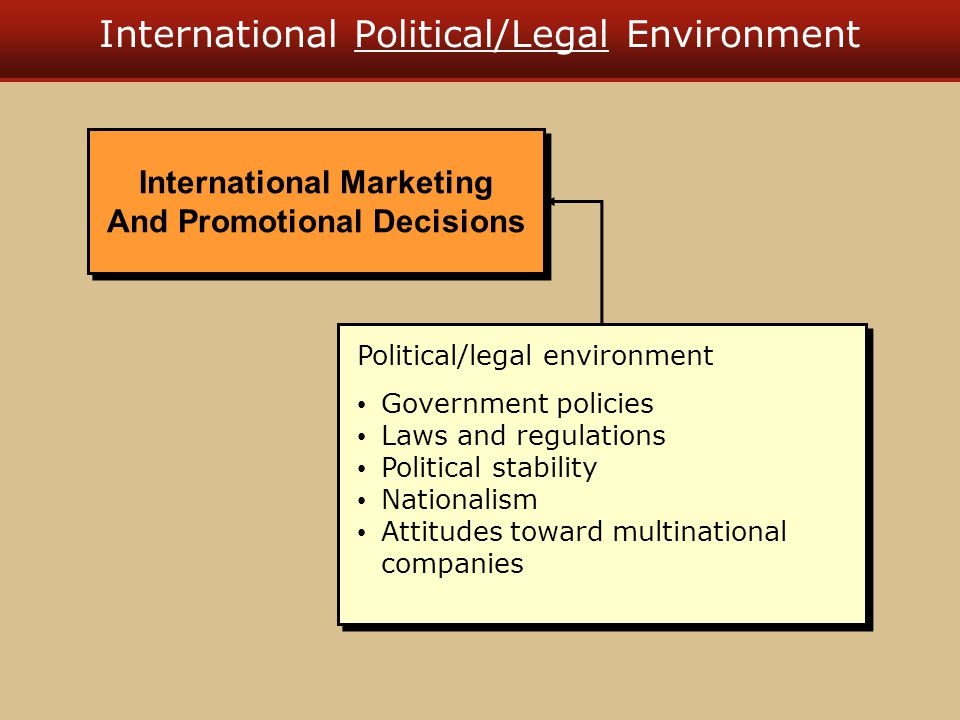 International Political/Legal Environment Political/legal environment Government policies Laws and regulations Political stability Nationalism Attitudes toward multinational companies Political/legal environment Government policies Laws and regulations Political stability Nationalism Attitudes toward multinational companies International Marketing And Promotional Decisions International Marketing And Promotional Decisions