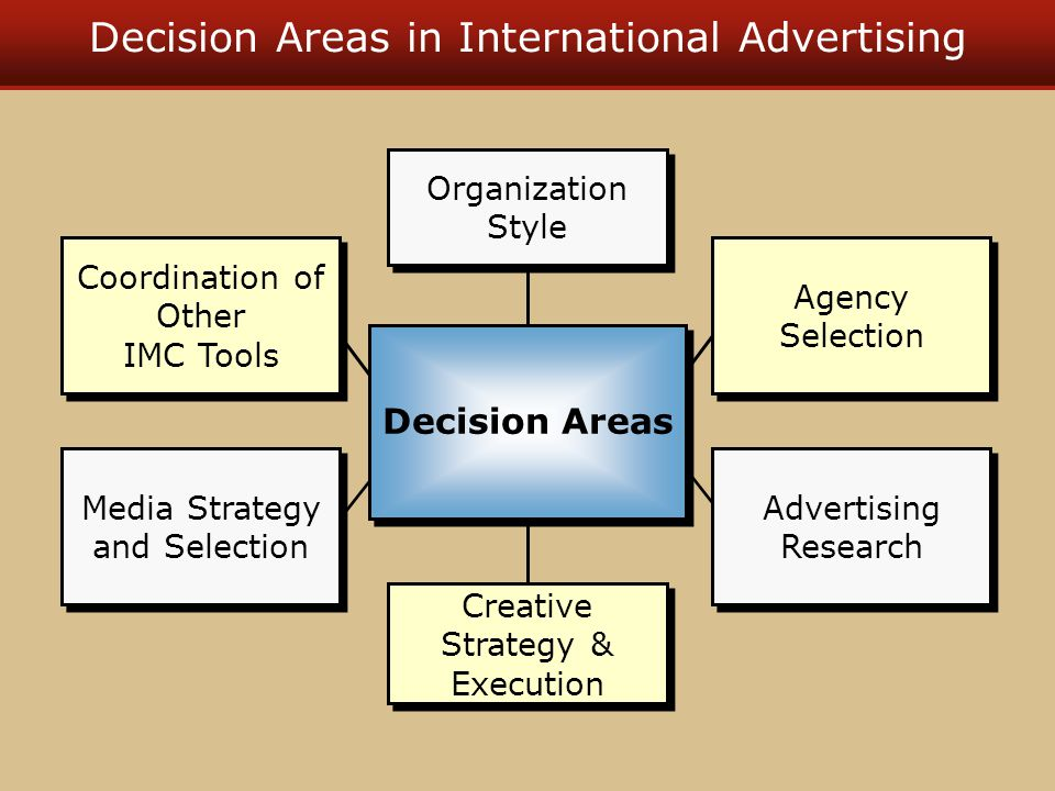Decision Areas in International Advertising Organization Style Creative Strategy & Execution Agency Selection Advertising Research Coordination of Other IMC Tools Media Strategy and Selection Decision Areas