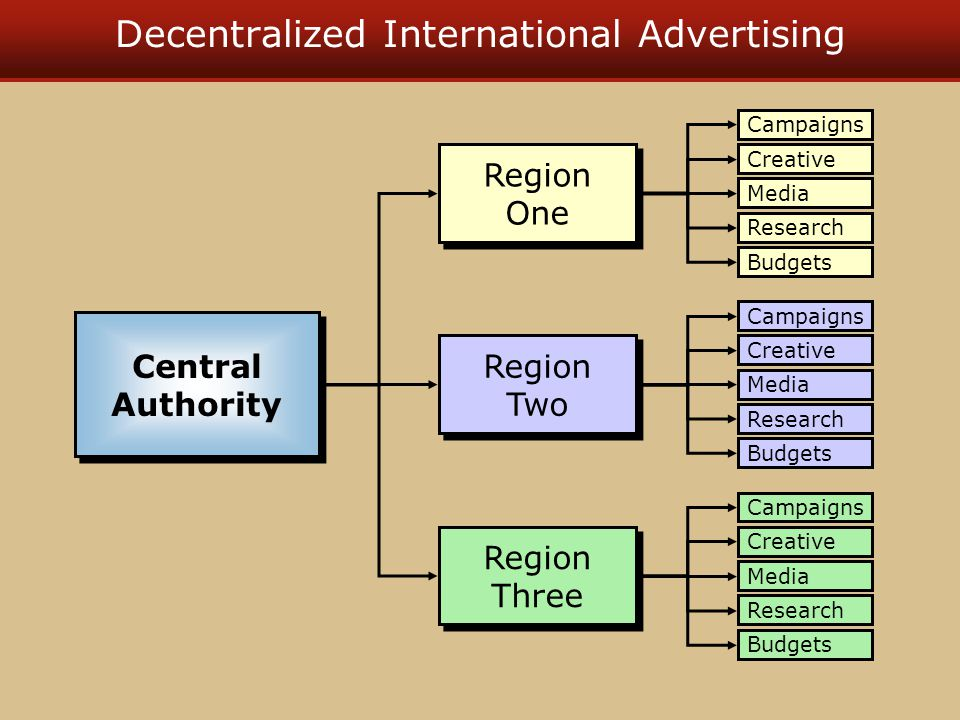 Decentralized International Advertising Central Authority Central Authority Budgets Media Campaigns Creative Research Budgets Media Campaigns Creative Research Budgets Media Campaigns Creative Research Region One Region One Region Two Region Two Region Three Region Three