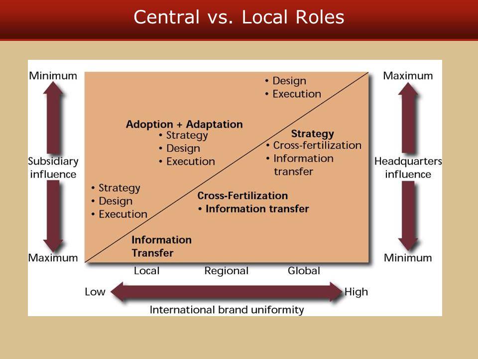 Central vs. Local Roles