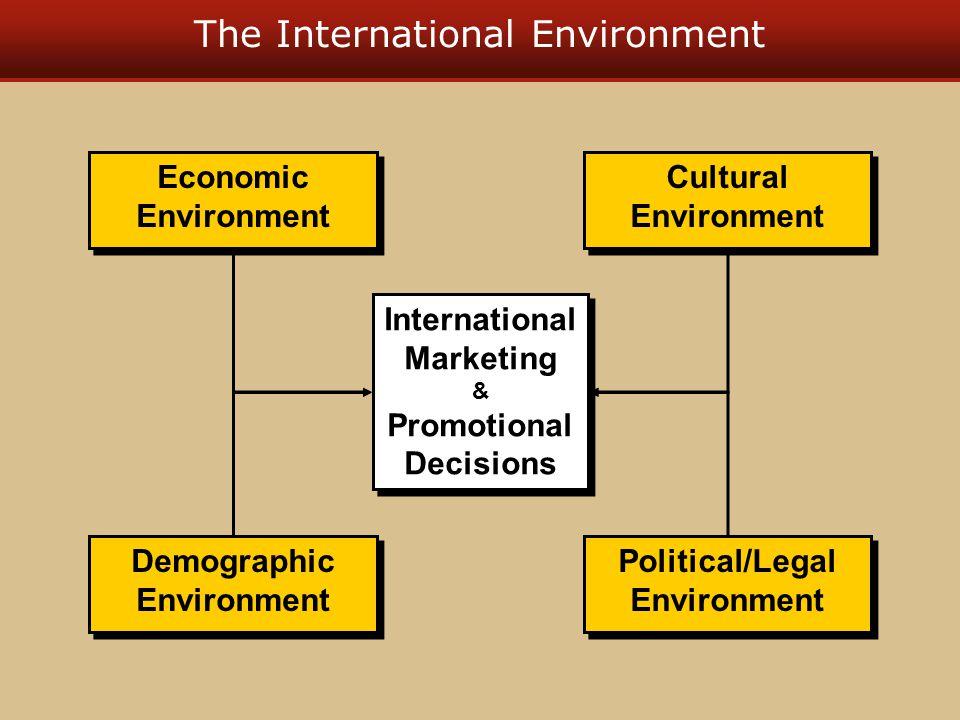 The International Environment Economic Environment Economic Environment Demographic Environment Demographic Environment Cultural Environment Cultural Environment International Marketing & Promotional Decisions International Marketing & Promotional Decisions Political/Legal Environment Political/Legal Environment