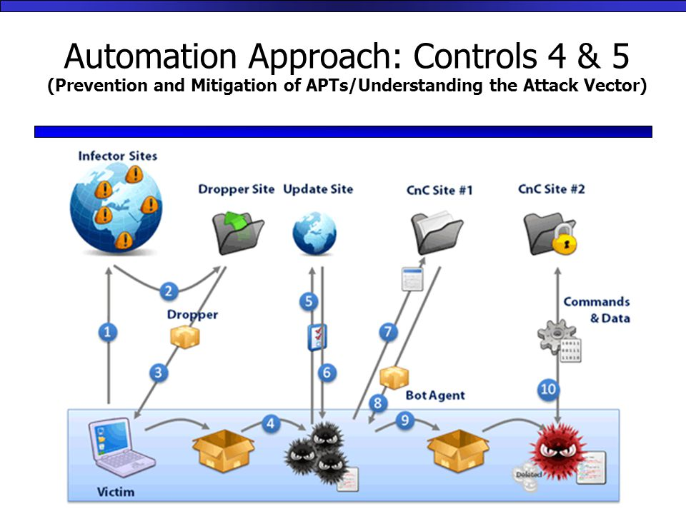 Automation Approach: Controls 4 & 5 (Prevention and Mitigation of APTs/Understanding the Attack Vector)