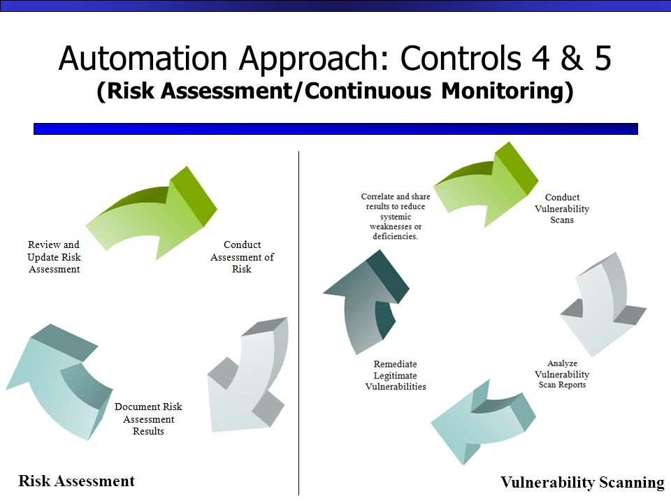 Automation Approach: Controls 4 & 5 (Risk Assessment/Continuous Monitoring) Risk Assessment Vulnerability Scanning