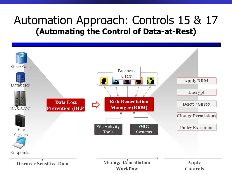 Automation Approach: Controls 15 & 17 (Automating the Control of Data-at-Rest) Data Loss Prevention (DLP SharePoint Databases Endpoints NAS/SAN File Servers Risk Remediation Manager (RRM) File Activity Tools GRC Systems Apply DRM Encrypt Delete / Shred Change Permissions Policy Exception Business Users Discover Sensitive Data Manage Remediation Workflow Apply Controls