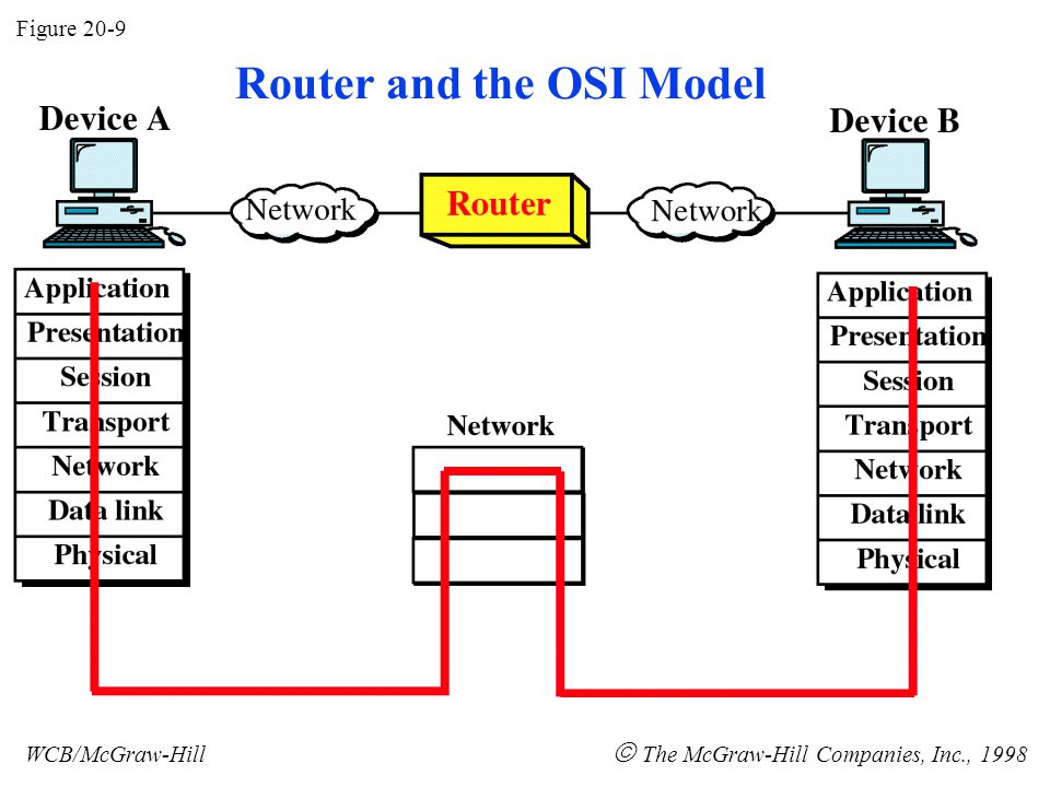 Figure 20-9 WCB/McGraw-Hill  The McGraw-Hill Companies, Inc., 1998 Router and the OSI Model