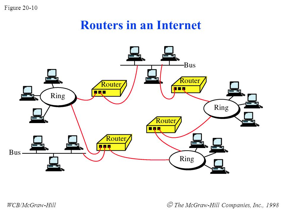Figure 20-10 WCB/McGraw-Hill  The McGraw-Hill Companies, Inc., 1998 Routers in an Internet