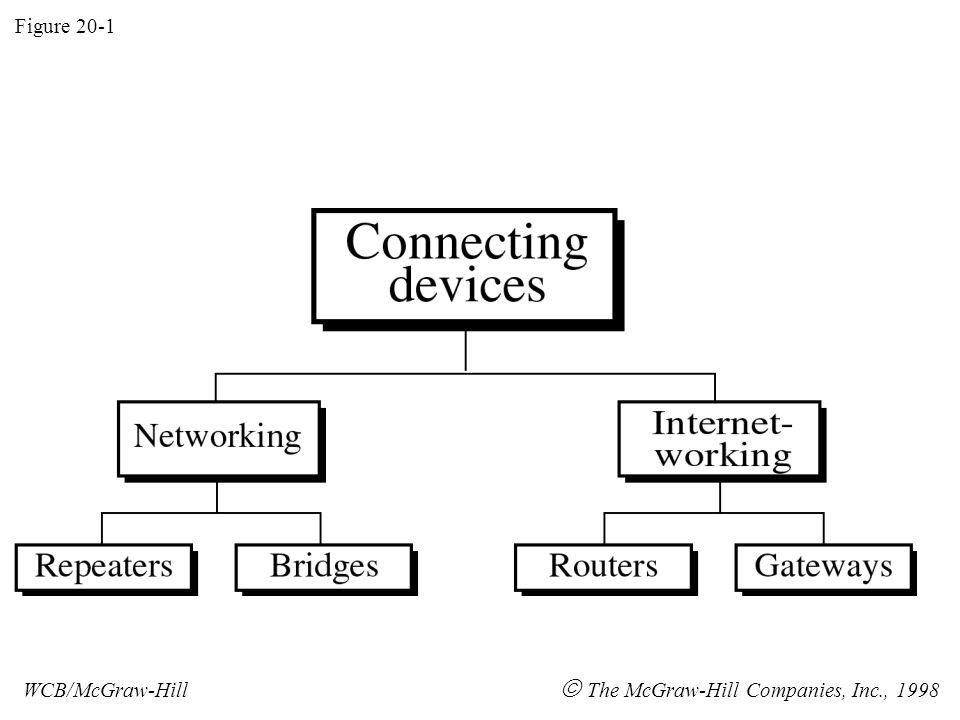 Figure 20-1 WCB/McGraw-Hill  The McGraw-Hill Companies, Inc., 1998