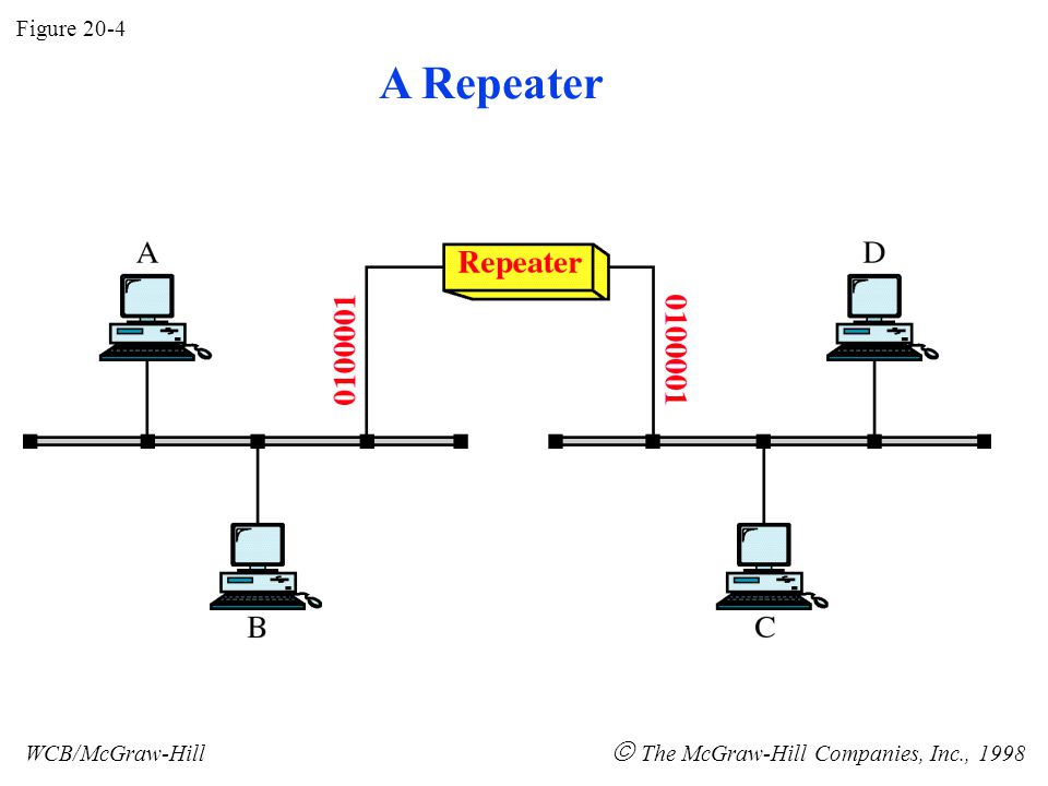 Figure 20-5 WCB/McGraw-Hill  The McGraw-Hill Companies, Inc., 1998 Function of a Repeater