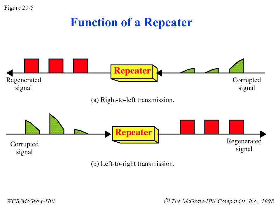 Figure 20-5 WCB/McGraw-Hill  The McGraw-Hill Companies, Inc., 1998 Function of a Repeater