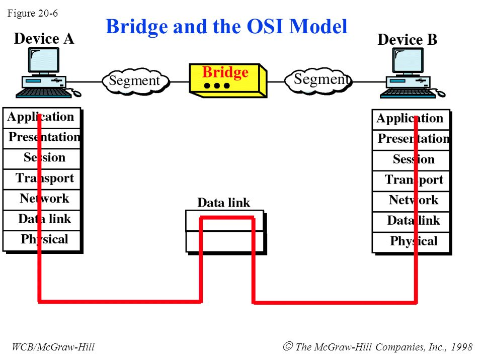 Figure 20-6 WCB/McGraw-Hill  The McGraw-Hill Companies, Inc., 1998 Bridge and the OSI Model