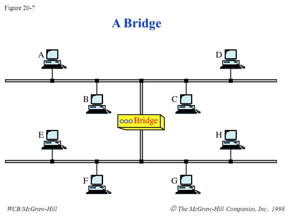 Figure 20-7 WCB/McGraw-Hill  The McGraw-Hill Companies, Inc., 1998 A Bridge