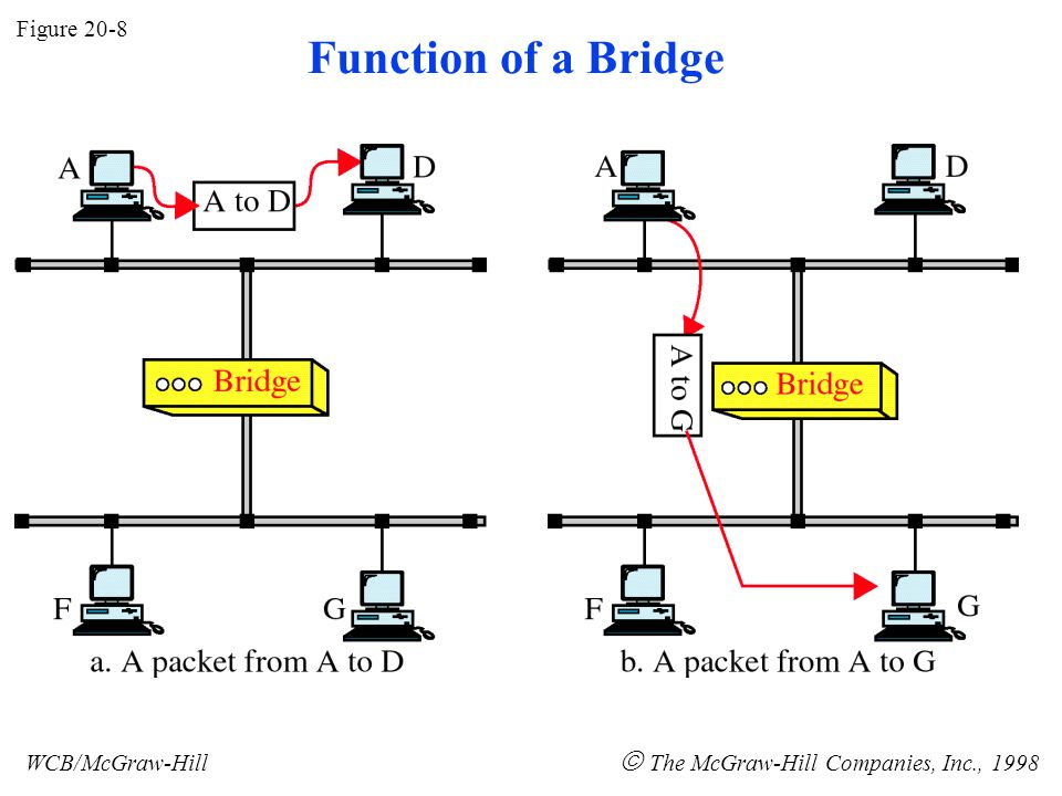 Figure 20-8 WCB/McGraw-Hill  The McGraw-Hill Companies, Inc., 1998 Function of a Bridge