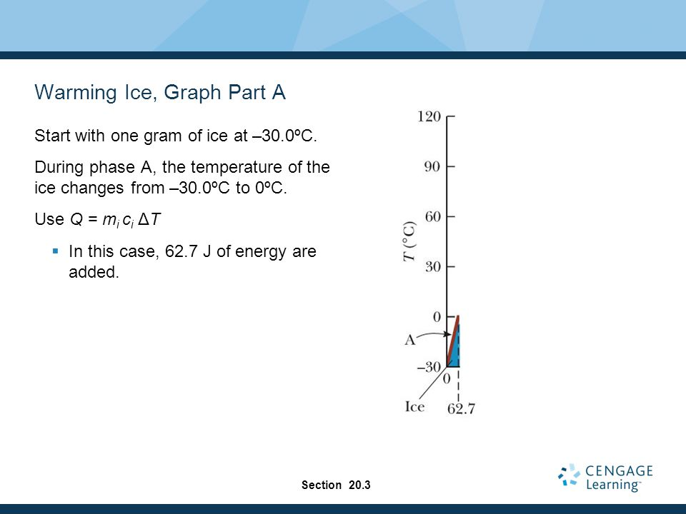 Warming Ice, Graph Part A Start with one gram of ice at –30.0ºC. During phase A, the temperature of the ice changes from –30.0ºC to 0ºC. Use Q = m i c