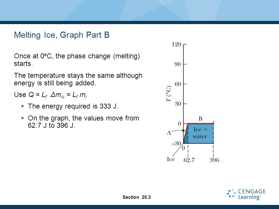 Melting Ice, Graph Part B Once at 0ºC, the phase change (melting) starts. The temperature stays the same although energy is still being added. Use Q =