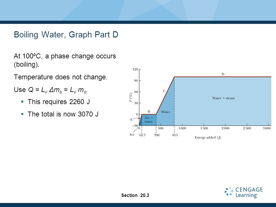 Boiling Water, Graph Part D At 100ºC, a phase change occurs (boiling).