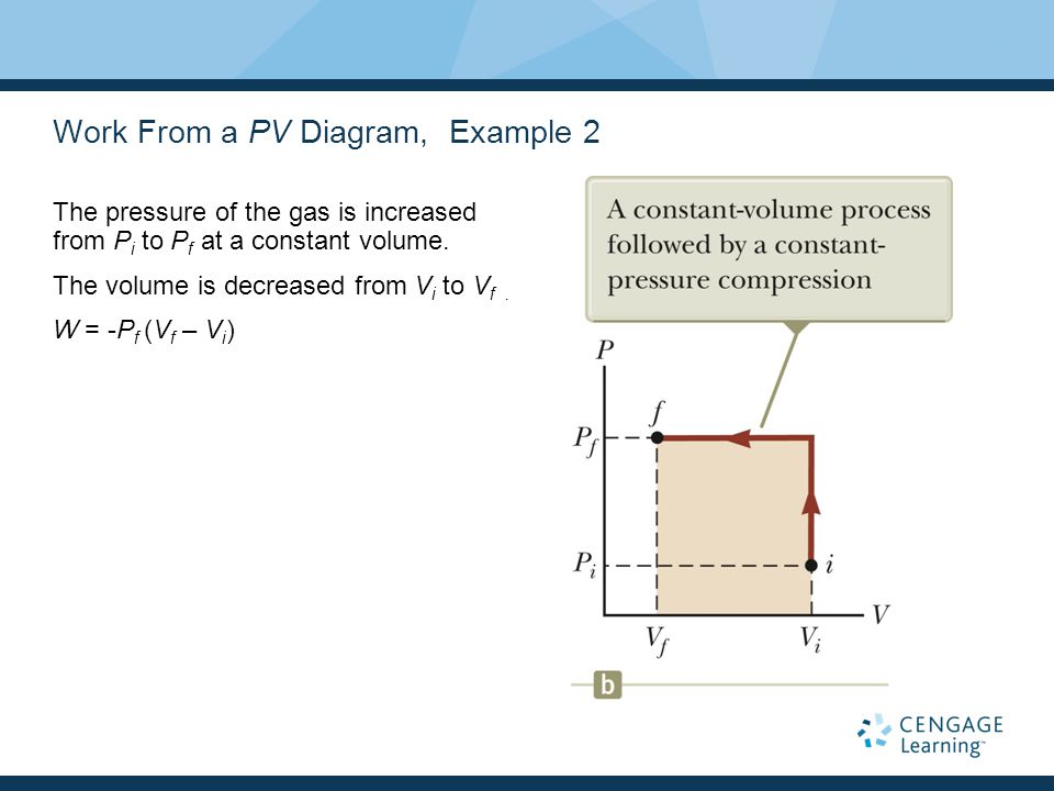 Work From a PV Diagram, Example 2 The pressure of the gas is increased from P i to P f at a constant volume. The volume is decreased from V i to V f.