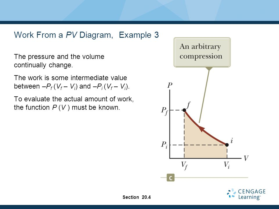 Work From a PV Diagram, Example 3 The pressure and the volume continually change. The work is some intermediate value between –P f (V f – V i ) and –P