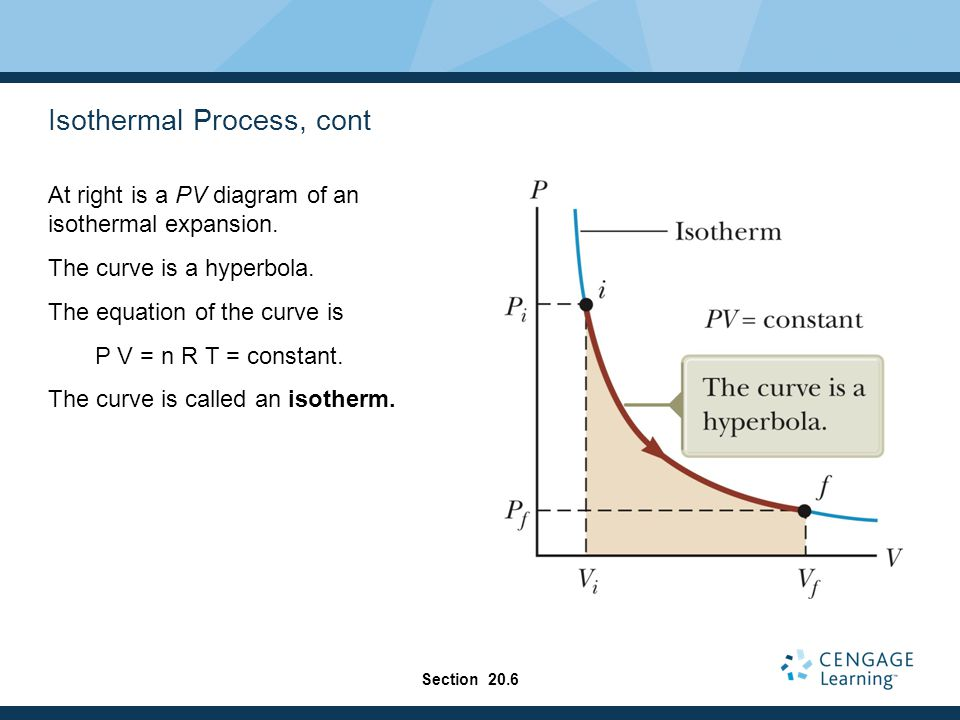 Isothermal Process, cont At right is a PV diagram of an isothermal expansion.