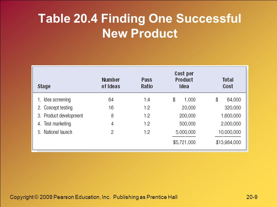 Copyright © 2009 Pearson Education, Inc. Publishing as Prentice Hall 20-9 Table 20.4 Finding One Successful New Product