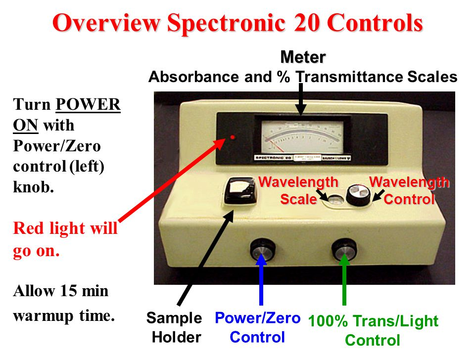 Slide 8a-Calibrating the Instrument In order to make a measurement using the Spectronic 20, you must first set the 0% and the 100% transmittance readings.