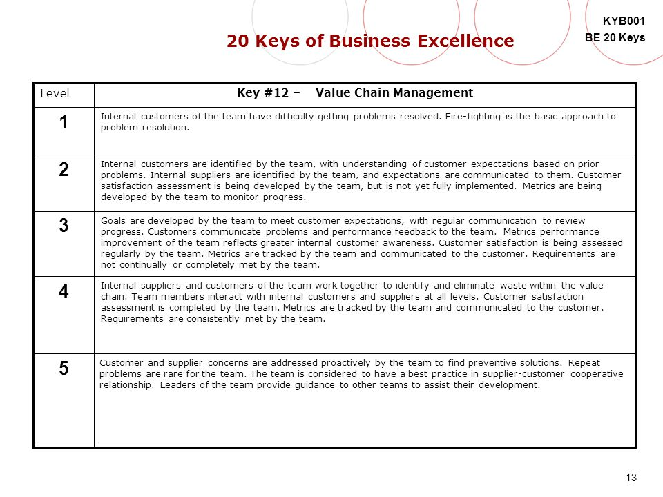 13 KYB001 BE 20 Keys Level 5 4 3 2 1 Key #12 – Value Chain Management Internal customers of the team have difficulty getting problems resolved. Fire-f