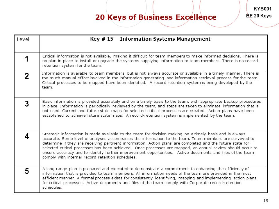 16 KYB001 BE 20 Keys Level 5 4 3 2 1 Key # 15 – Information Systems Management Critical information is not available, making it difficult for team mem