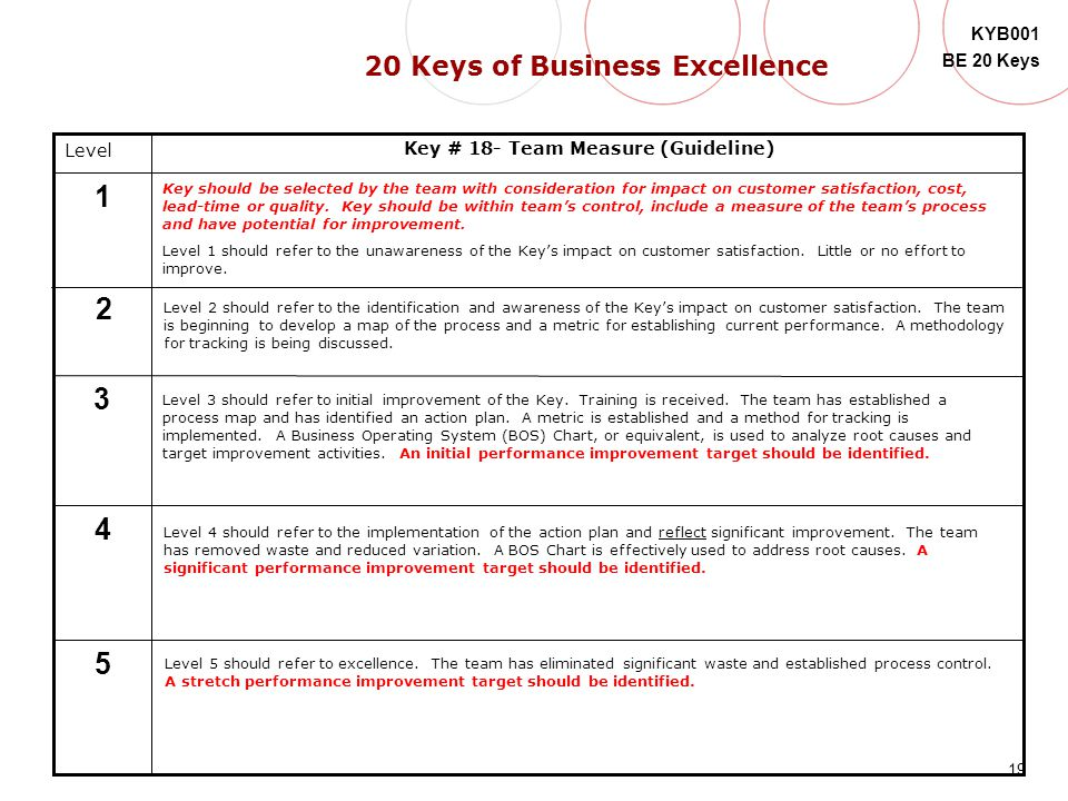19 KYB001 BE 20 Keys Level 5 4 3 2 1 Key # 18- Team Measure (Guideline) Key should be selected by the team with consideration for impact on customer s