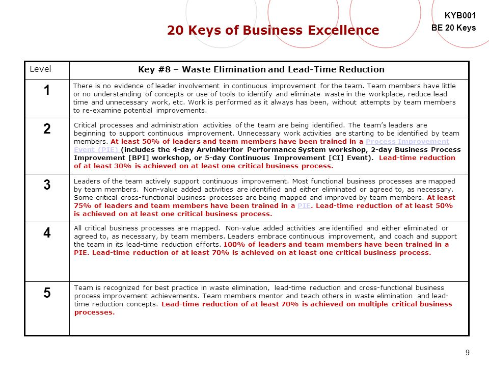 9 KYB001 BE 20 Keys 5 Level 4 3 2 1 Key #8 – Waste Elimination and Lead-Time Reduction There is no evidence of leader involvement in continuous improv