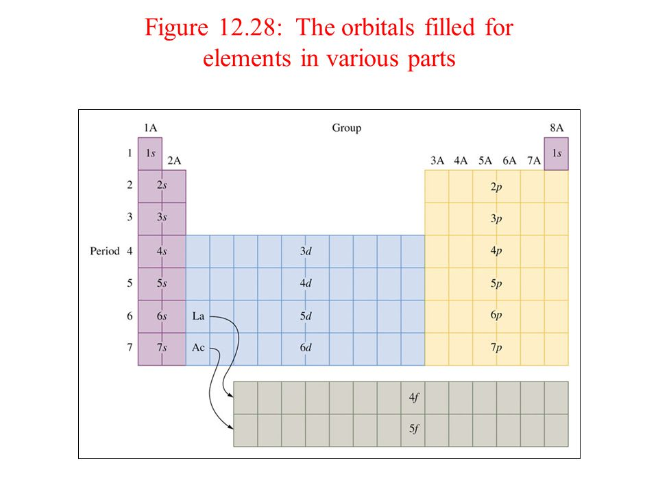 Figure 12.31: The positions of the elements considered in Example 12.8