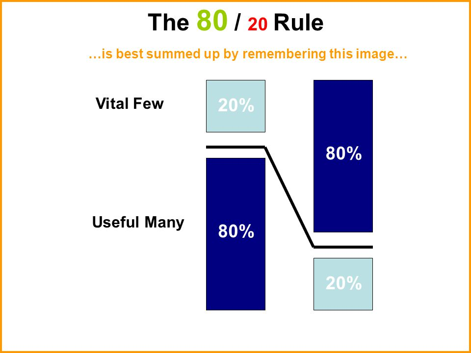20% 80% Useful Many Vital Few The 80 / 20 Rule …is best summed up by remembering this image…