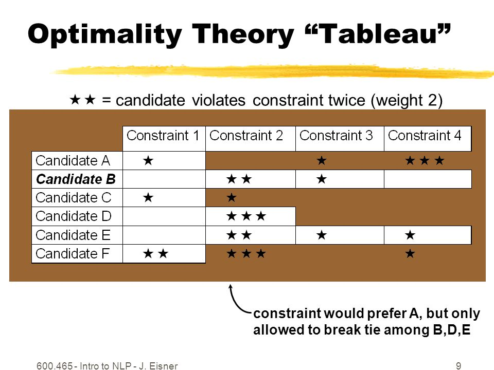 """600.465 - Intro to NLP - J. Eisner9 Optimality Theory """"Tableau"""" constraint would prefer A, but only allowed to break tie among B,D,E  = candidate vi"""