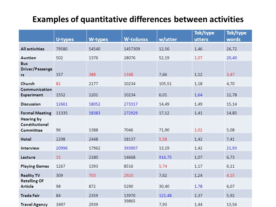 Examples of quantitative differences between activities U-typesW-types W-tokens w/utter Tok/type utters Tok/type words All activities7958054540145730912,561,4626,72 Auction50213762807652,191,0720,40 Bus Driver/Passenge rs15738813487,661,123,47 Church82217710234105,511,184,70 Communication Experiment15521201102346,011,6412,78 Discussion126611805227331714,491,4915,14 Formal Meeting113351838327292917,121,4114,85 Hearing by Constitutional Committee961388704671,901,025,08 Hotel22982448181375,581,427,41 Interview209961796239390713,191,4221,93 Lecture15218014668916,751,076,73 Playing Games1267139385165,741,176,11 Reality TV30970329207,621,244,15 Retelling Of Article98872529030,401,786,07 Trade Fair84235913970121,481,375,92 Travel Agency34972939 39865 7,931,4413,56