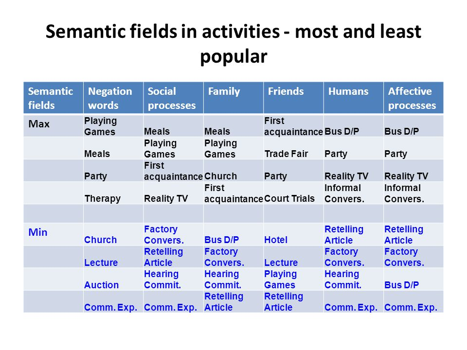 Semantic fields in activities - most and least popular Semantic fields Negation words Social processes FamilyFriendsHumansAffective processes Max Playing GamesMeals First acquaintanceBus D/P Meals Playing Games Trade FairParty First acquaintanceChurchPartyReality TV TherapyReality TV First acquaintanceCourt Trials Informal Convers.