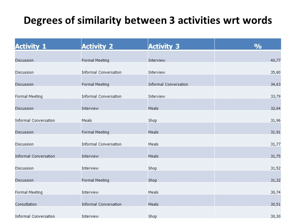 Degrees of similarity between 3 activities wrt words Activity 1Activity 2Activity 3 % DiscussionFormal MeetingInterview40,77 DiscussionInformal ConversationInterview35,80 DiscussionFormal MeetingInformal Conversation34,63 Formal MeetingInformal ConversationInterview33,79 DiscussionInterviewMeals32,64 Informal ConversationMealsShop31,96 DiscussionFormal MeetingMeals31,91 DiscussionInformal ConversationMeals31,77 Informal ConversationInterviewMeals31,75 DiscussionInterviewShop31,52 DiscussionFormal MeetingShop31,32 Formal MeetingInterviewMeals30,74 ConsultationInformal ConversationMeals30,51 Informal ConversationInterviewShop30,30