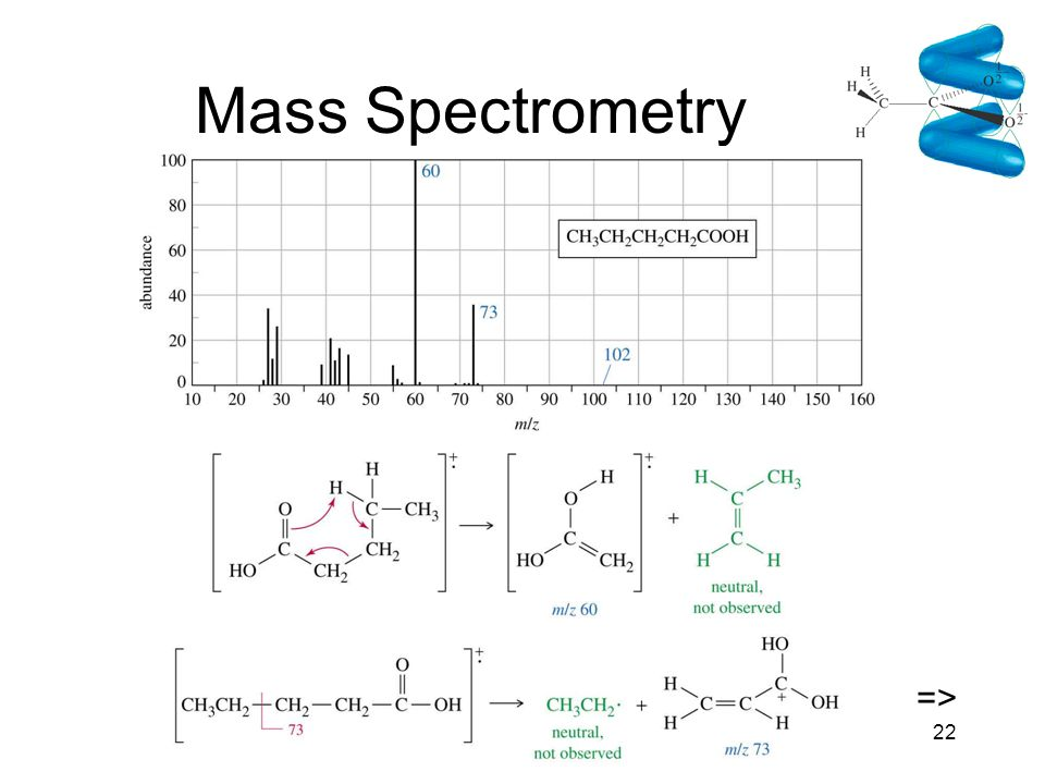 Chapter 2022 Mass Spectrometry =>
