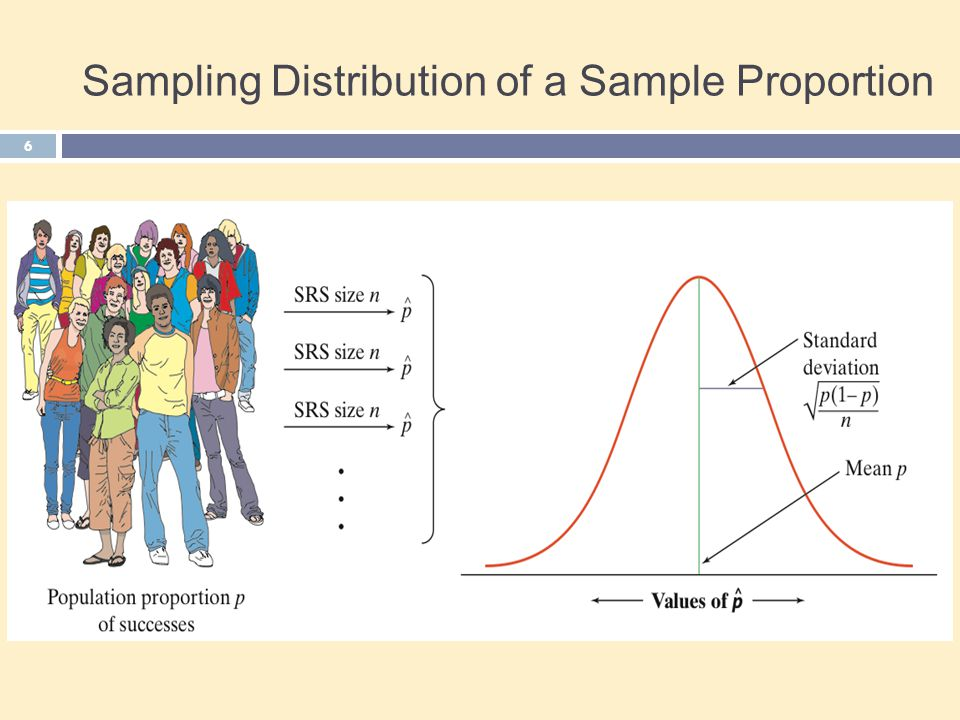 Large Sample Confidence Interval for a Proportion 7 We can use the same path from sampling distribution to confidence interval as we did with means to construct a confidence interval for an unknown population proportion p: