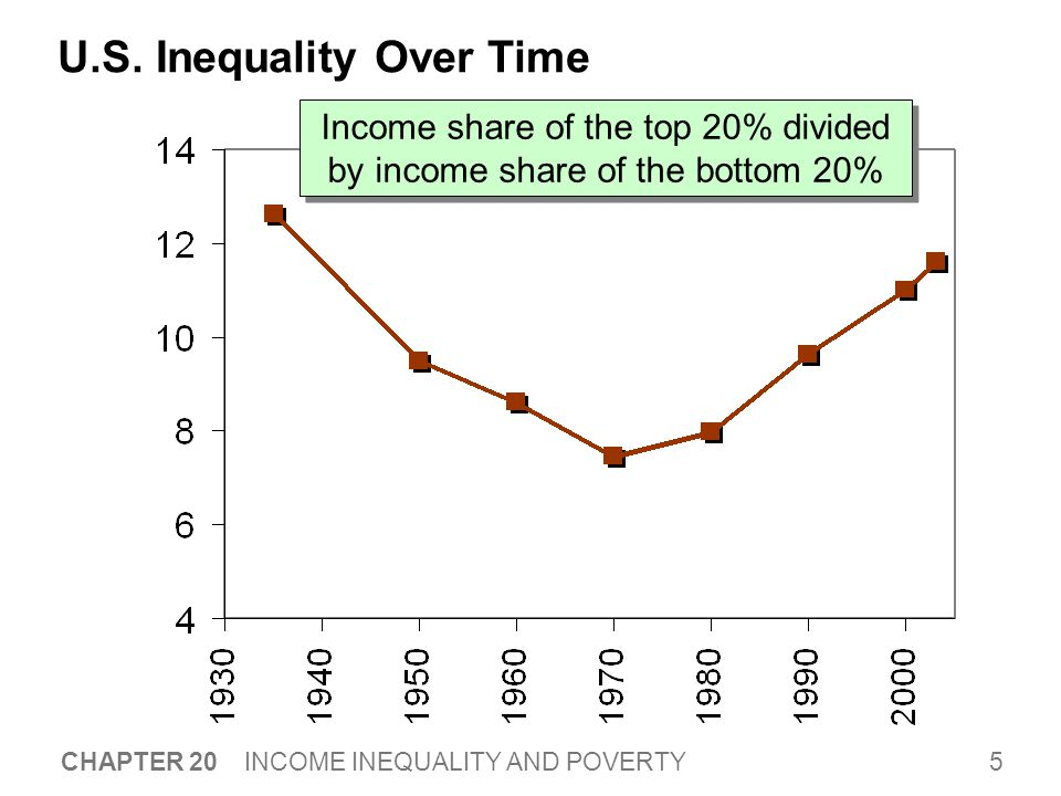16 CHAPTER 20 INCOME INEQUALITY AND POVERTY Policies to Reduce Poverty  Poor families more likely to experience homelessness drug dependence health problems teen pregnancy illiteracy unemployment  Most people believe govt should provide a safety net.  We now consider a few such policies…