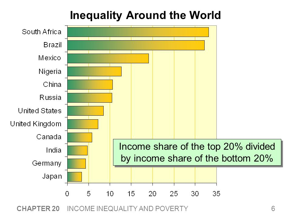 6 CHAPTER 20 INCOME INEQUALITY AND POVERTY Inequality Around the World Income share of the top 20% divided by income share of the bottom 20%