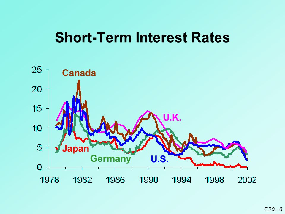 C20 - 6 Short-Term Interest Rates U.K. Japan Canada Germany U.S.
