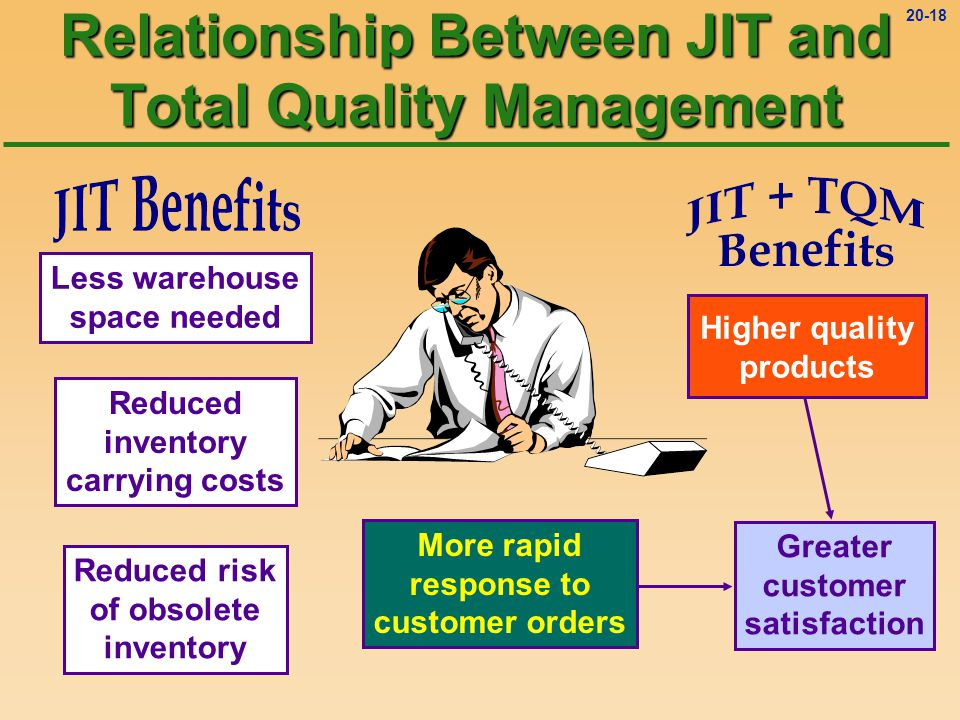 20-17 Relationship Between JIT and Total Quality Management Less warehouse space needed Reduced inventory carrying costs Reduced risk of obsolete inventory
