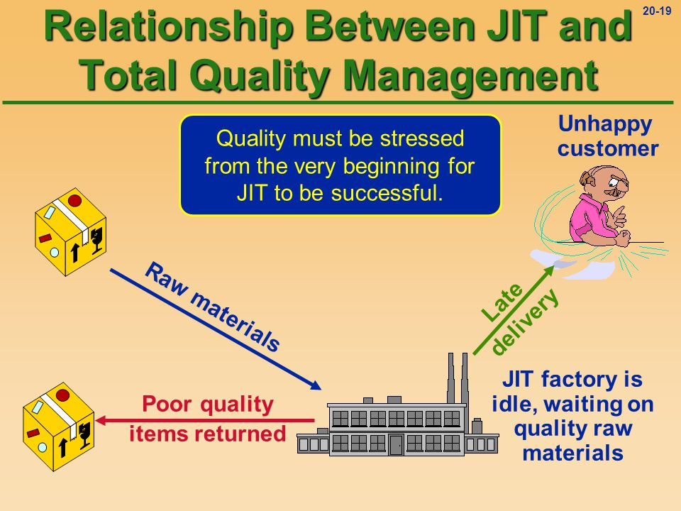 20-18 Relationship Between JIT and Total Quality Management More rapid response to customer orders Greater customer satisfaction Higher quality products Less warehouse space needed Reduced inventory carrying costs Reduced risk of obsolete inventory